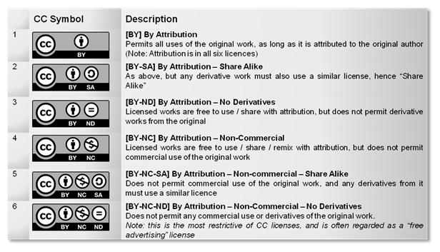 cc-licences1